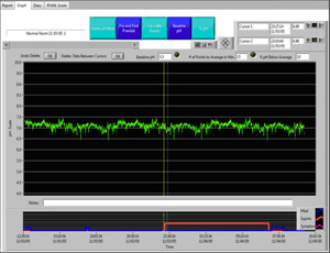 pH Probe 6 - Normal Reflux Graph